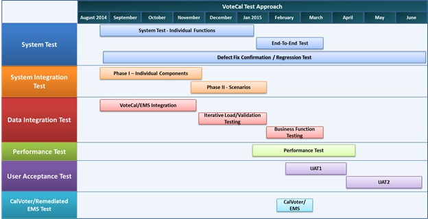 VoteCal Test Approach Image